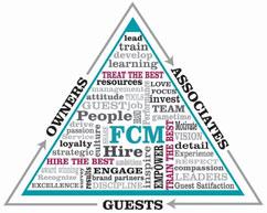 fcm-triangle